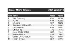 2021年4月最新乒乓球世界排名:樊振东排名男单第一 陈梦排名女单第一