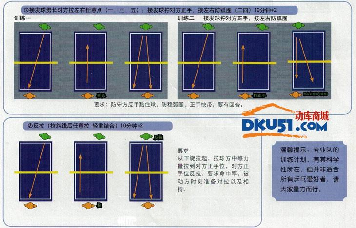省队专业乒乓球员是如何练球的?怎么练?